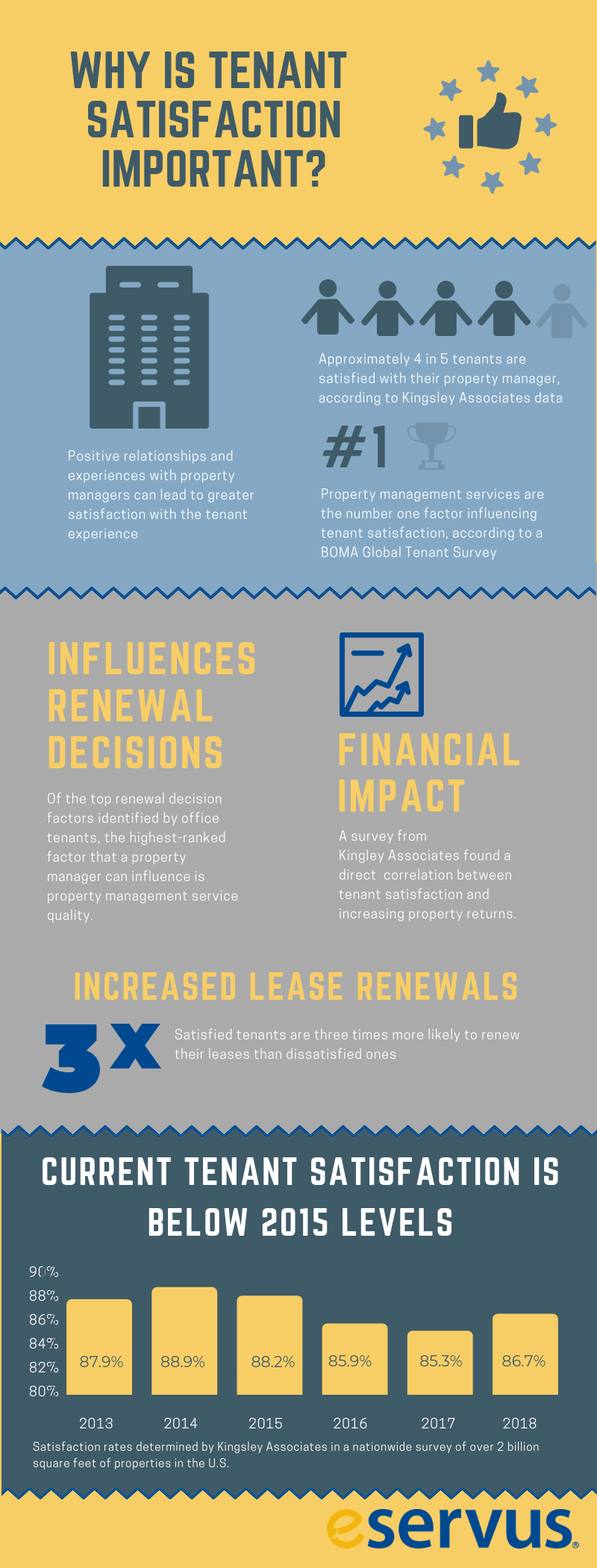 The importance of tenant satisfaction - infograph